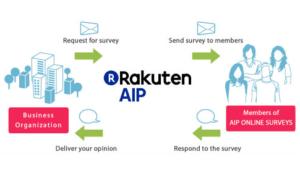 Rakuten AIP Surveys